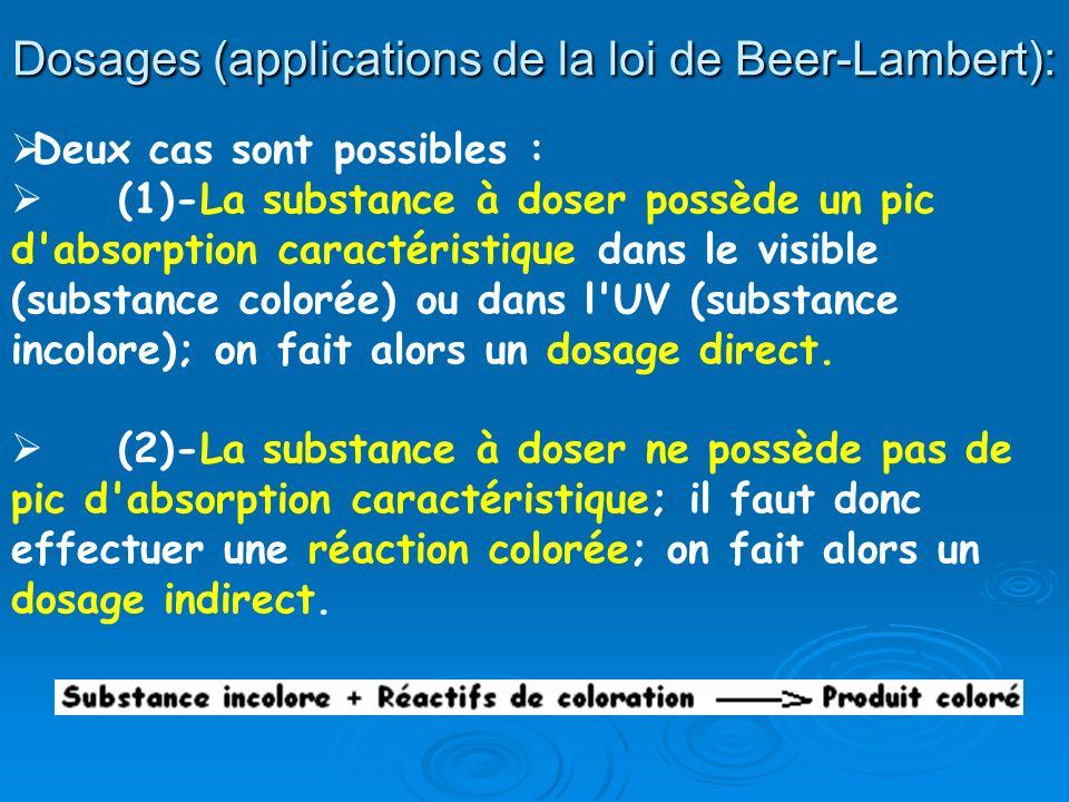 Dosages (applications de la loi de Beer-Lambert): Deux cas sont possibles : (1)-La substance à doser possède un pic d'absorption caractéristique dans