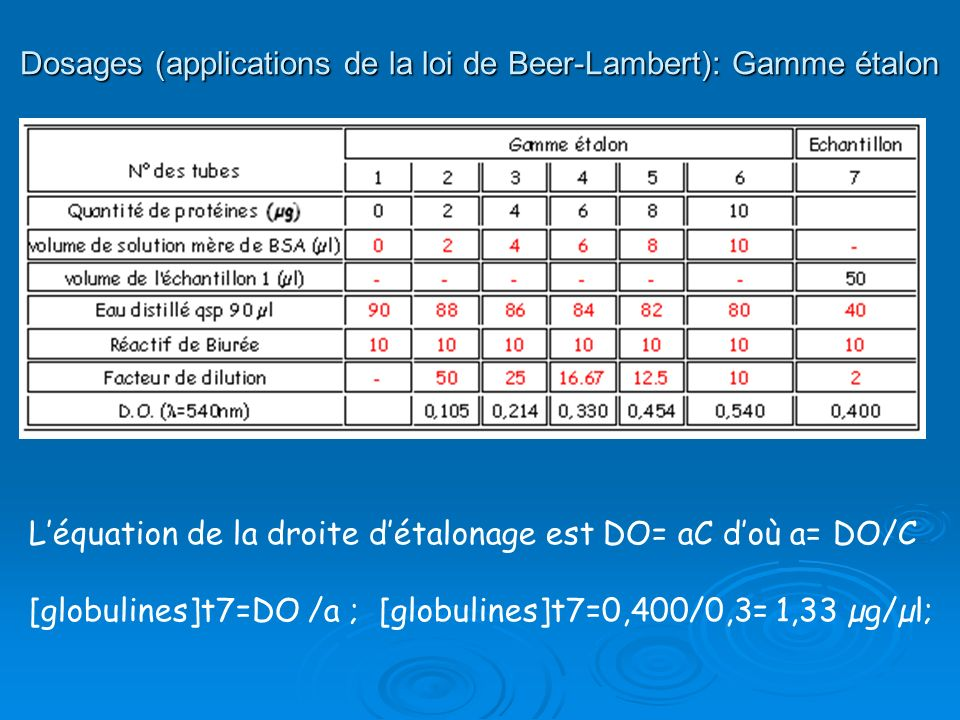 Dosages (applications de la loi de Beer-Lambert): Gamme étalon Léquation de la droite détalonage est DO= aC doù a= DO/C [globulines]t7=DO /a ; [globul