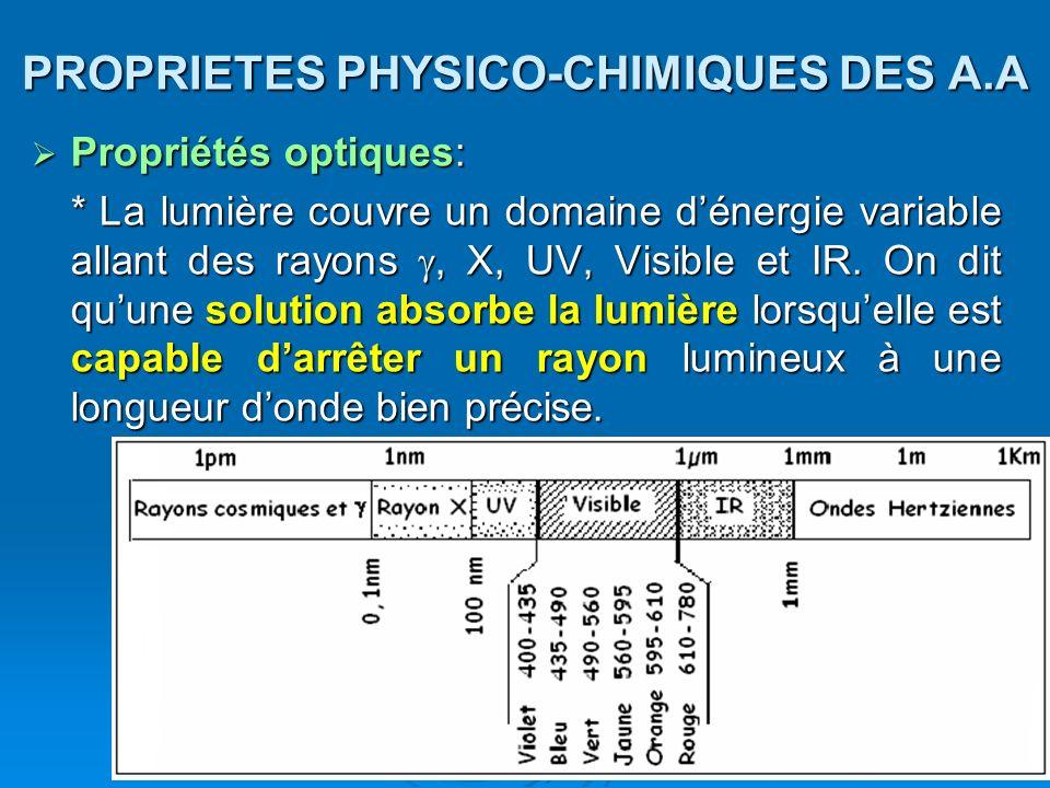 PROPRIETES PHYSICO-CHIMIQUES DES A.A Propriétés optiques: Propriétés optiques: * La lumière couvre un domaine dénergie variable allant des rayons, X,