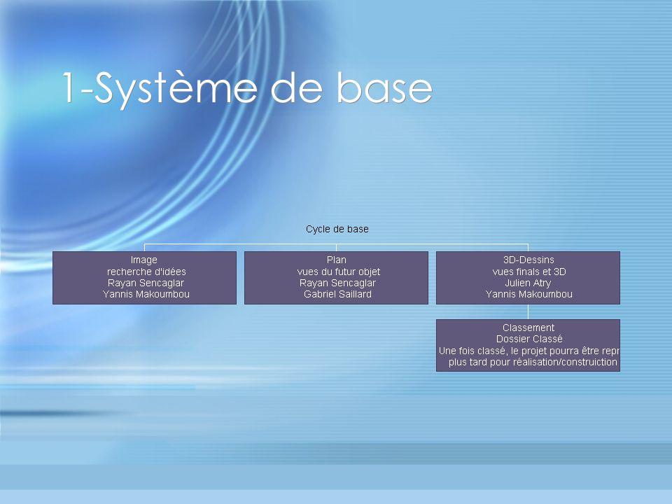 1-Système de base