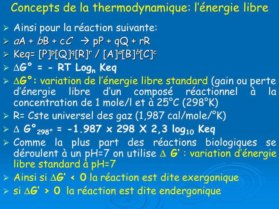 Concepts de la thermodynamique: lénergie libre Ainsi pour la réaction suivante: aA + bB + cC pP + qQ + rR aA + bB + cC pP + qQ + rR Keq= [P] p [Q] q [
