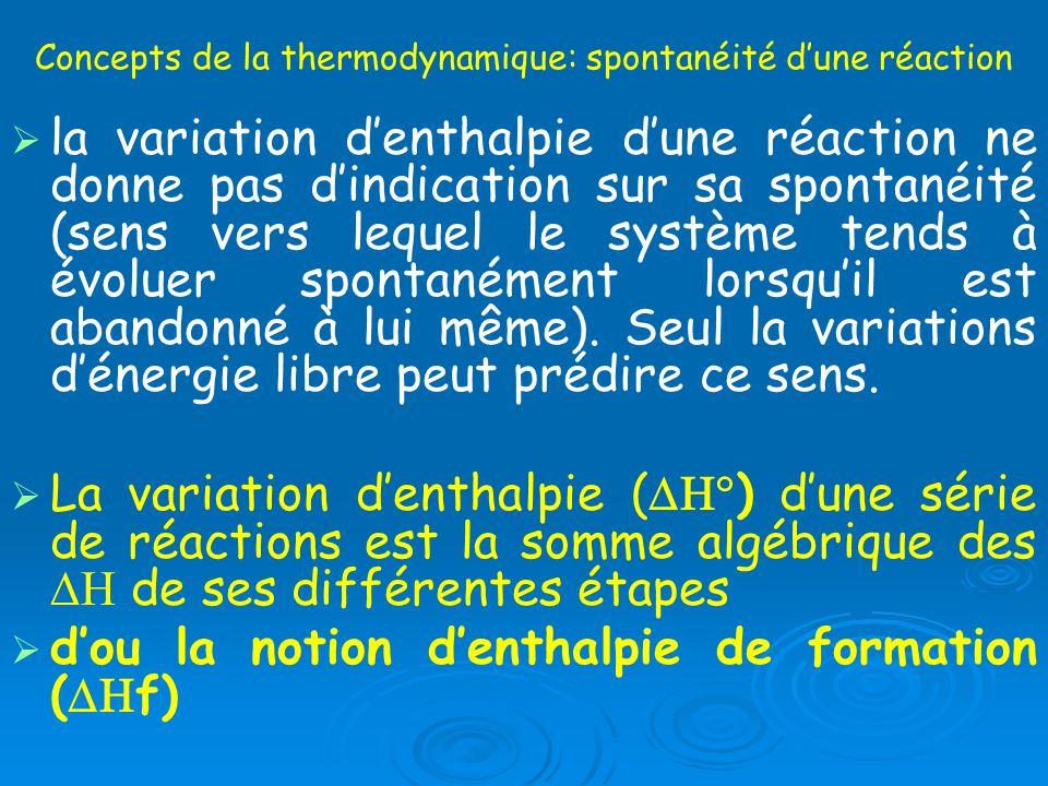 Concepts de la thermodynamique: spontanéité dune réaction la variation denthalpie dune réaction ne donne pas dindication sur sa spontanéité (sens vers