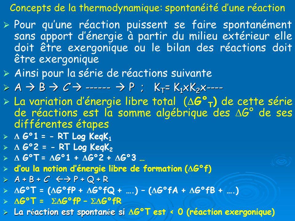 Concepts de la thermodynamique: spontanéité dune réaction Pour quune réaction puissent se faire spontanément sans apport dénergie à partir du milieu e