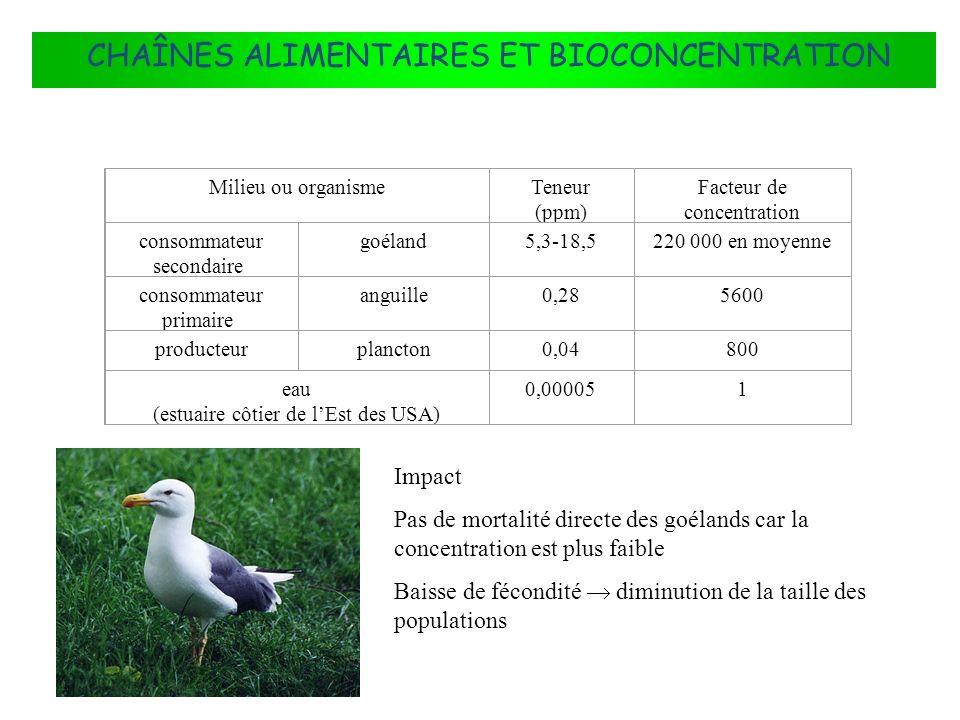 FLUX DÉNERGIE DANS LES ÉCOSYSTÈMES Milieu ou organismeTeneur (ppm) Facteur de concentration consommateur secondaire goéland5,3-18,5220 000 en moyenne