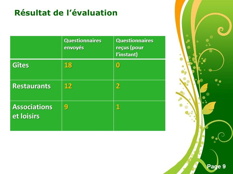 Free Powerpoint Templates Page 9 Questionnaires envoyés Questionnaires envoyés Questionnaires reçus (pour linstant) Gîtes180 Restaurants122 Associatio