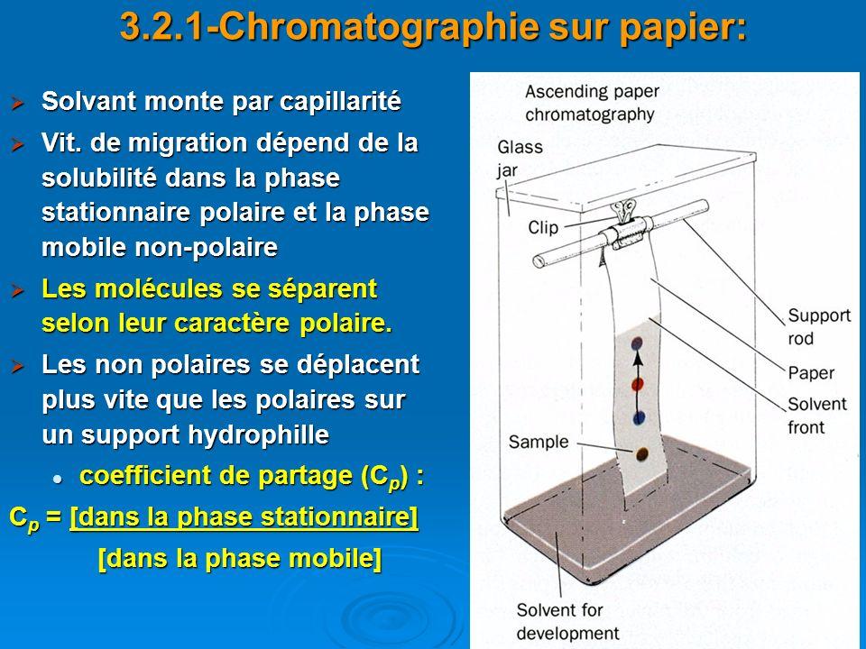 3.2.1-Chromatographie sur papier: Solvant monte par capillarité Solvant monte par capillarité Vit. de migration dépend de la solubilité dans la phase