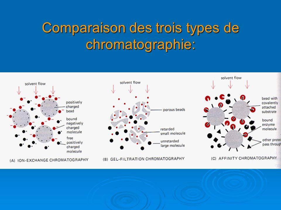 Comparaison des trois types de chromatographie: