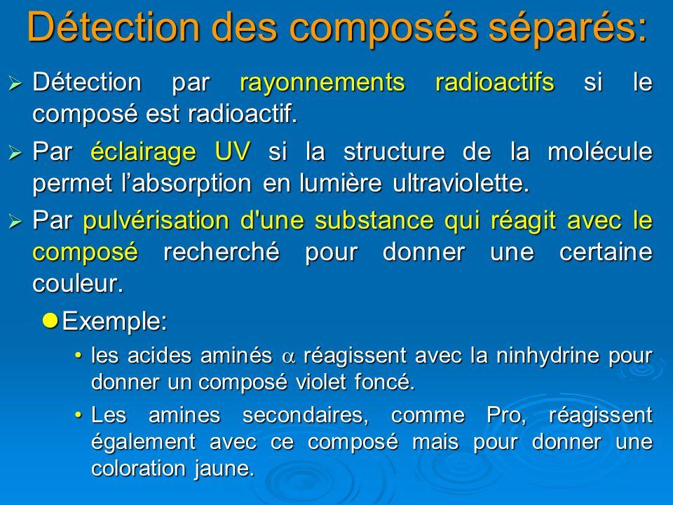 Détection des composés séparés: Détection par rayonnements radioactifs si le composé est radioactif. Détection par rayonnements radioactifs si le comp