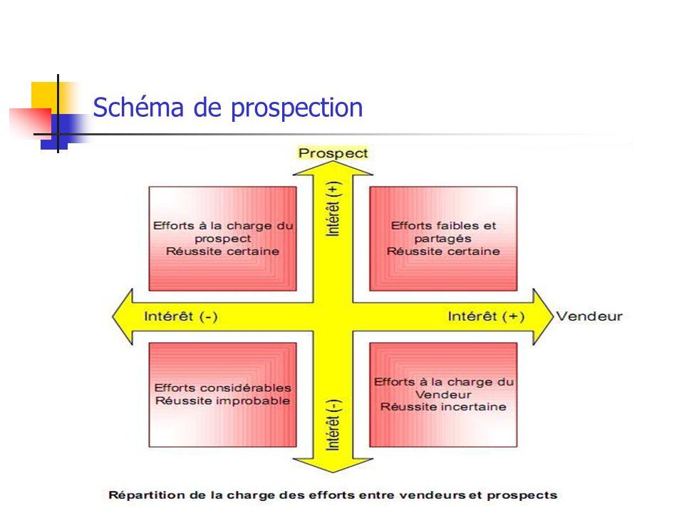 I- définition de la prospection. - Action qui consiste à utiliser lensemble des techniques marketing pour identifier de nouveaux clients potentiels et