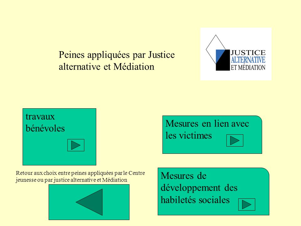 Peines appliquées par Justice alternative et Médiation travaux bénévoles Mesures en lien avec les victimes Mesures de développement des habiletés soci