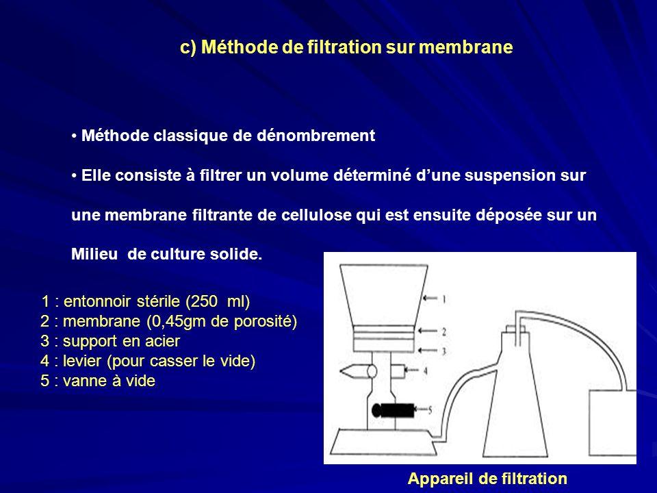 c) Méthode de filtration sur membrane Méthode classique de dénombrement Elle consiste à filtrer un volume déterminé dune suspension sur une membrane f