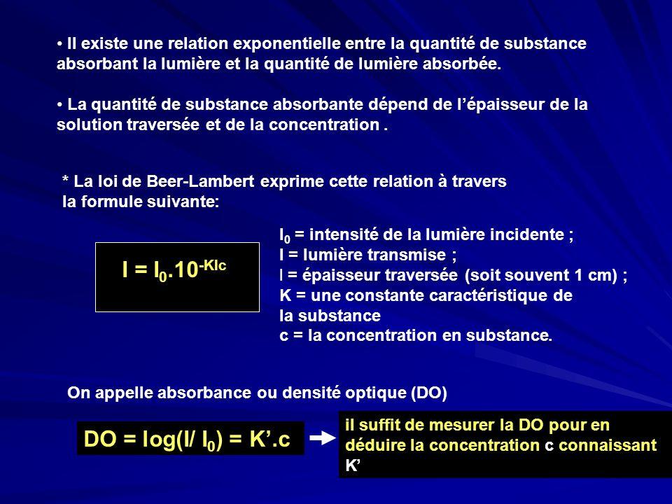 Il existe une relation exponentielle entre la quantité de substance absorbant la lumière et la quantité de lumière absorbée. La quantité de substance