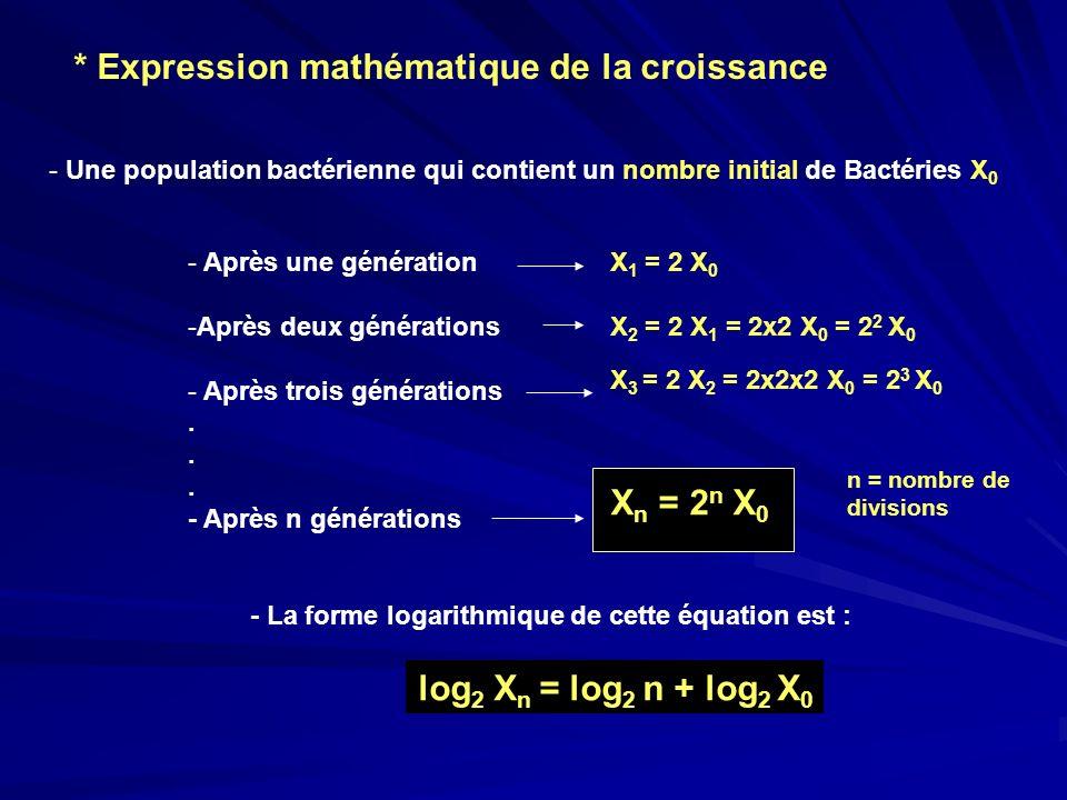 * Expression mathématique de la croissance - Une population bactérienne qui contient un nombre initial de Bactéries X 0 - Après une génération -Après