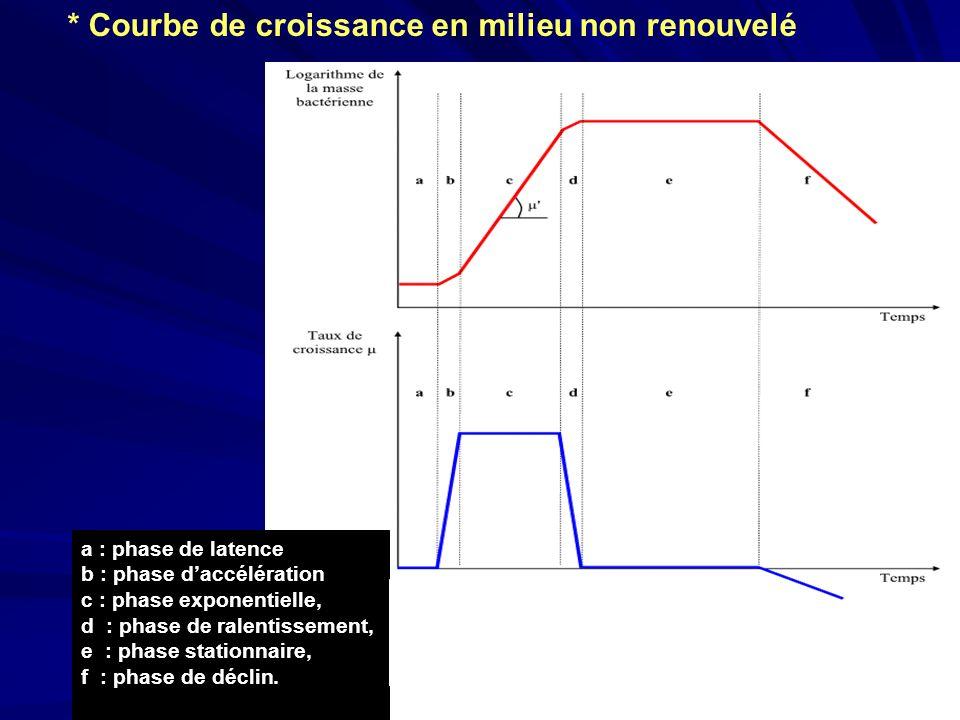 a : phase de latence b : phase daccélération c : phase exponentielle, d : phase de ralentissement, e : phase stationnaire, f : phase de déclin. * Cour