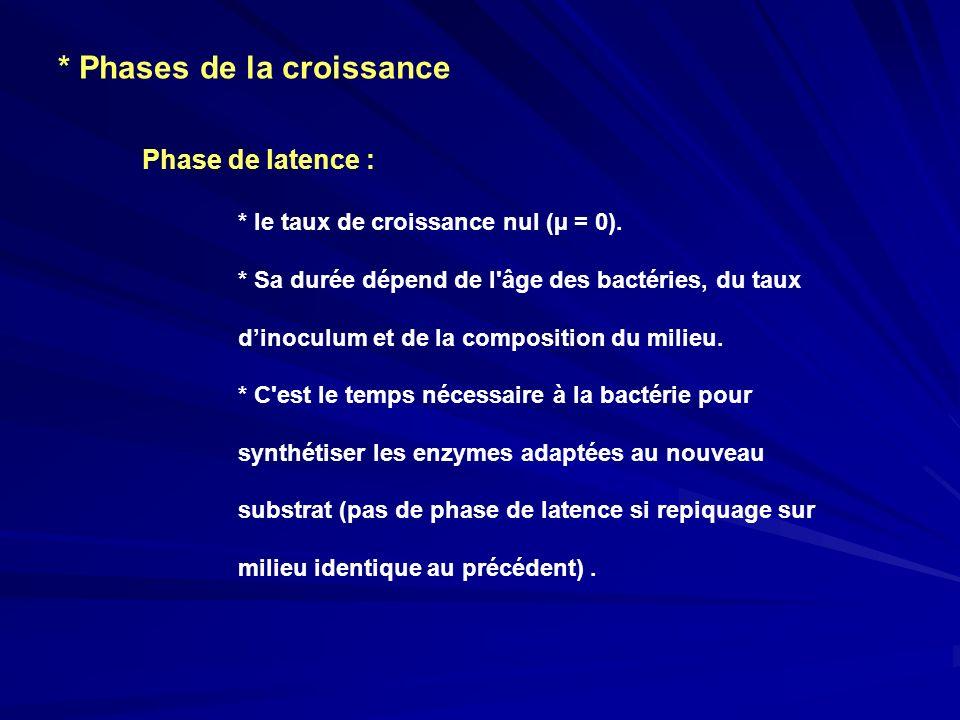 * Phases de la croissance Phase de latence : * le taux de croissance nul (µ = 0). * Sa durée dépend de l'âge des bactéries, du taux dinoculum et de la