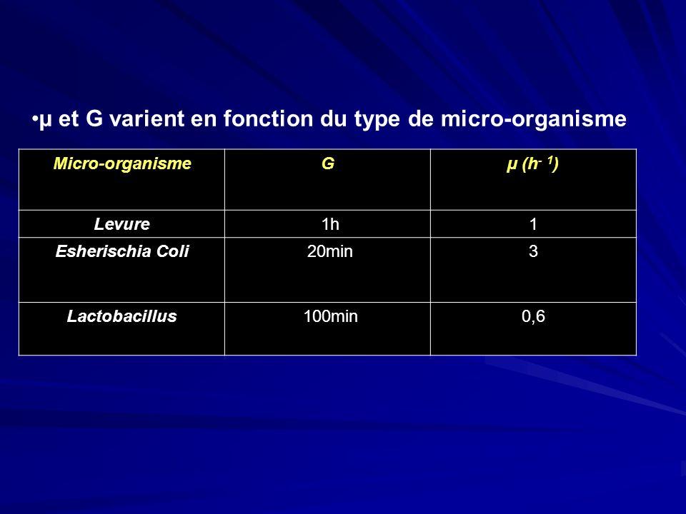 µ (h - 1 )GMicro-organisme 11 hLevure 320 minEsherischia Coli 0,6100 minLactobacillus µ et G varient en fonction du type de micro-organisme