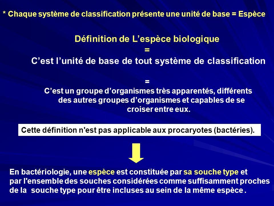 Définition de Lespèce biologique = Cest lunité de base de tout système de classification = Cest un groupe dorganismes très apparentés, différents des
