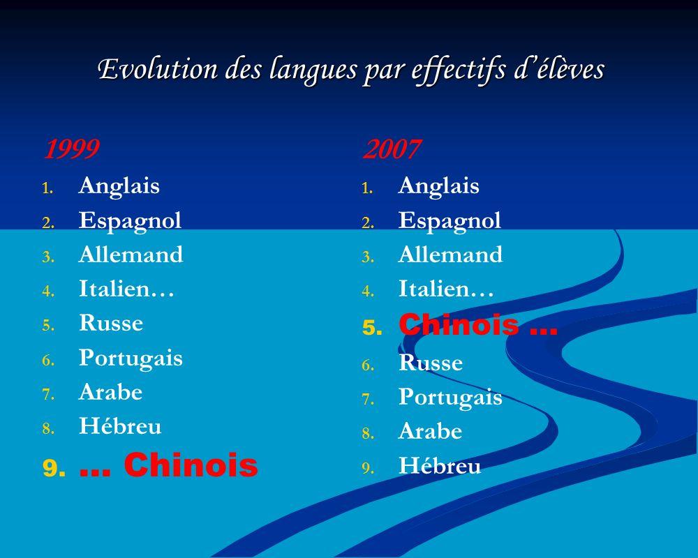 Evolution des langues par effectifs délèves 1999 1. 1. Anglais 2. 2. Espagnol 3. 3. Allemand 4. 4. Italien… 5. 5. Russe 6. 6. Portugais 7. 7. Arabe 8.