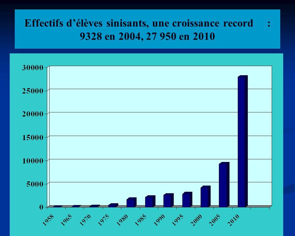 Effectifs délèves sinisants, une croissance record: 9328 en 2004, 27 950 en 2010