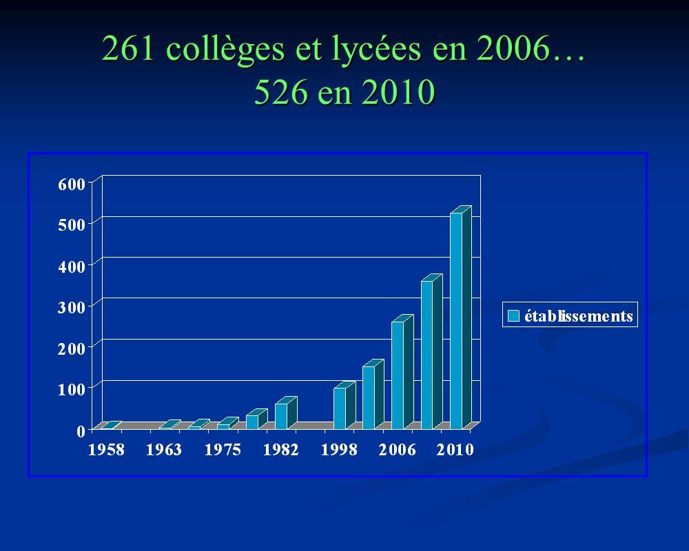 261 collèges et lycées en 2006… 526 en 2010