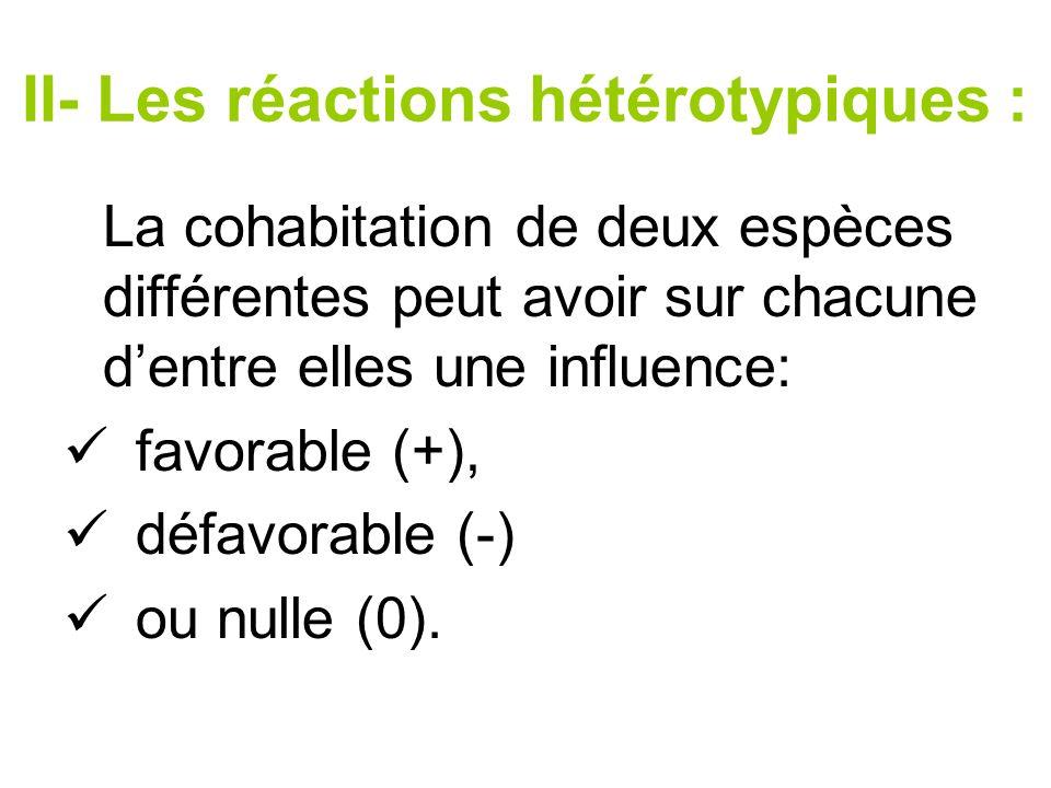 Types de relation Espèce A Espèce B Compétition interspécifique-- Prédation (A prédateur, B proie)+- Parasitisme (A parasite, B Hôte)+- Symbiose ou mutualisme++ Commensalisme (A commensale de B)+0 favorable (+) défavorable (-) nulle (0).