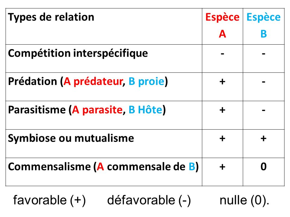 Types de relation Espèce A Espèce B Compétition interspécifique-- Prédation (A prédateur, B proie)+- Parasitisme (A parasite, B Hôte)+- Symbiose ou mu