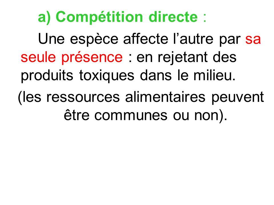 a) Compétition directe : Une espèce affecte lautre par sa seule présence : en rejetant des produits toxiques dans le milieu. (les ressources alimentai
