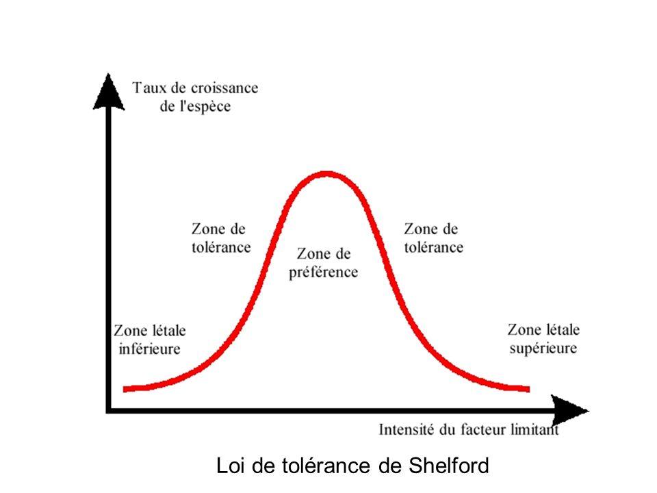 Loi de tolérance de Shelford