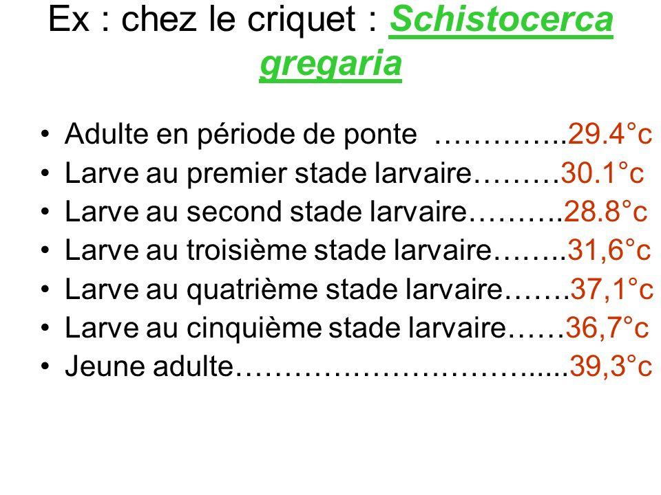 Ex : chez le criquet : Schistocerca gregaria Adulte en période de ponte …………..29.4°c Larve au premier stade larvaire………30.1°c Larve au second stade la
