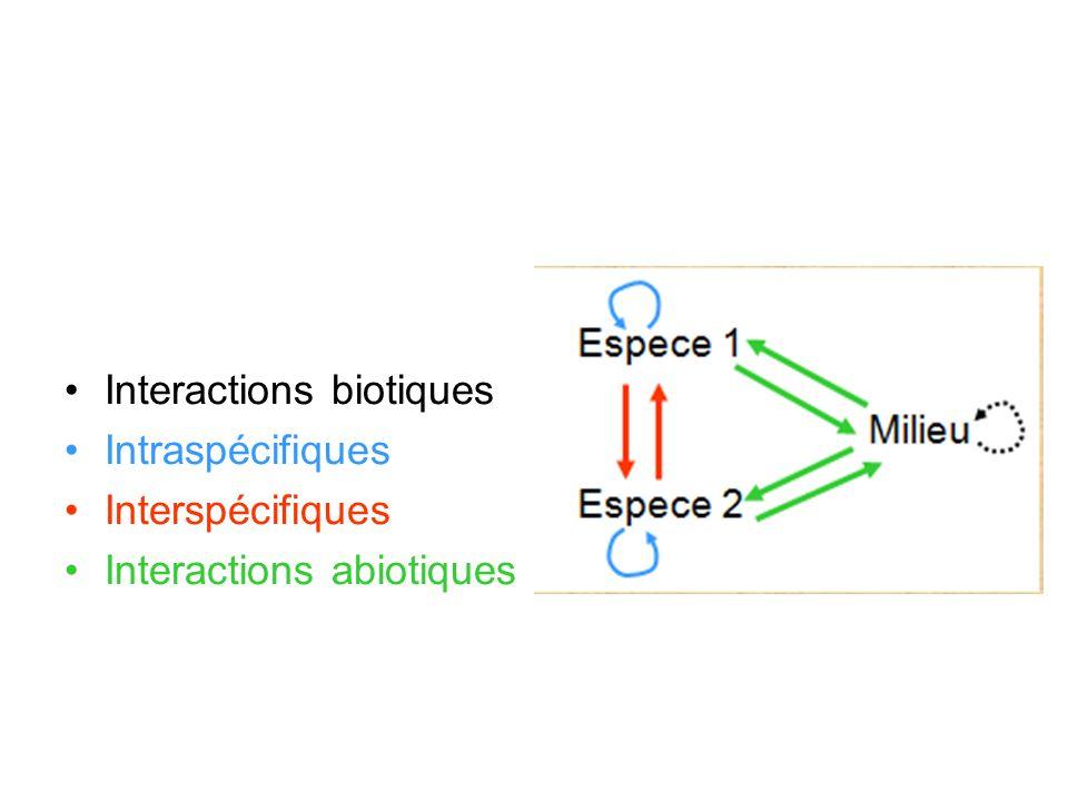 Interactions biotiques Intraspécifiques Interspécifiques Interactions abiotiques