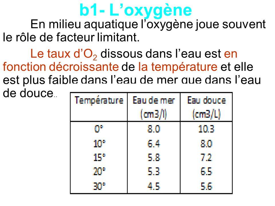 En milieu aquatique loxygène joue souvent le rôle de facteur limitant. Le taux dO 2 dissous dans leau est en fonction décroissante de la température e