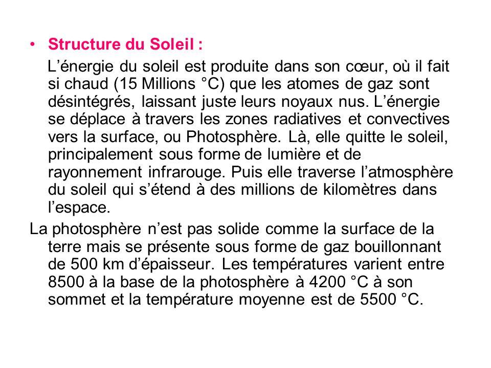Structure du Soleil : Lénergie du soleil est produite dans son cœur, où il fait si chaud (15 Millions °C) que les atomes de gaz sont désintégrés, lais