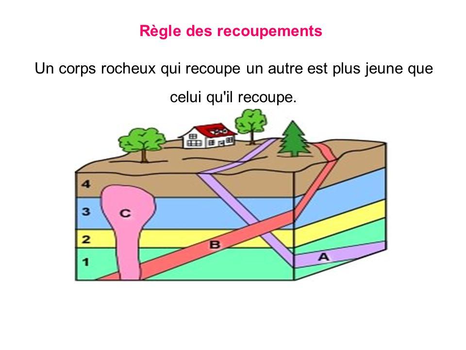 Règle des recoupements Un corps rocheux qui recoupe un autre est plus jeune que celui qu'il recoupe.
