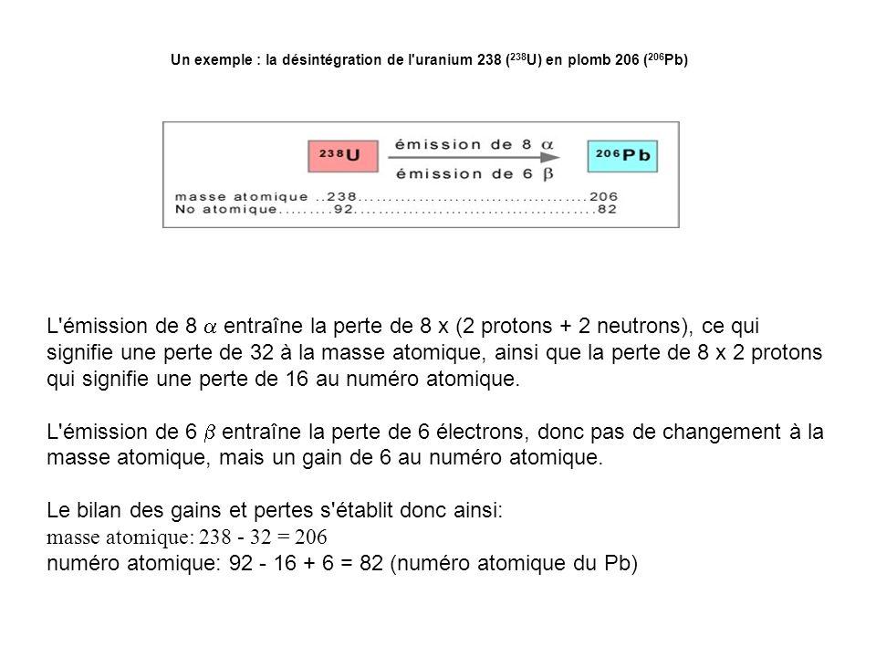 Un exemple : la désintégration de l'uranium 238 ( 238 U) en plomb 206 ( 206 Pb) L'émission de 8 entraîne la perte de 8 x (2 protons + 2 neutrons), ce