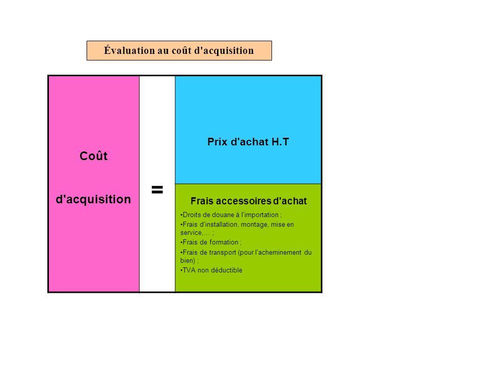 Évaluation au coût d'acquisition Coût d'acquisition = Prix d'achat H.T Frais accessoires d'achat Droits de douane à l'importation ; Frais d'installati