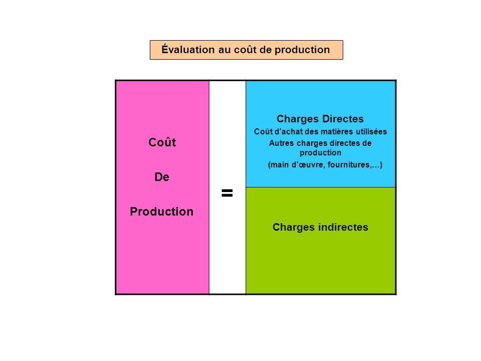 Acquises à titre onéreux Produites par l'entreprise Évaluation au coût de production Coût De Production = Charges Directes Coût d'achat des matières u