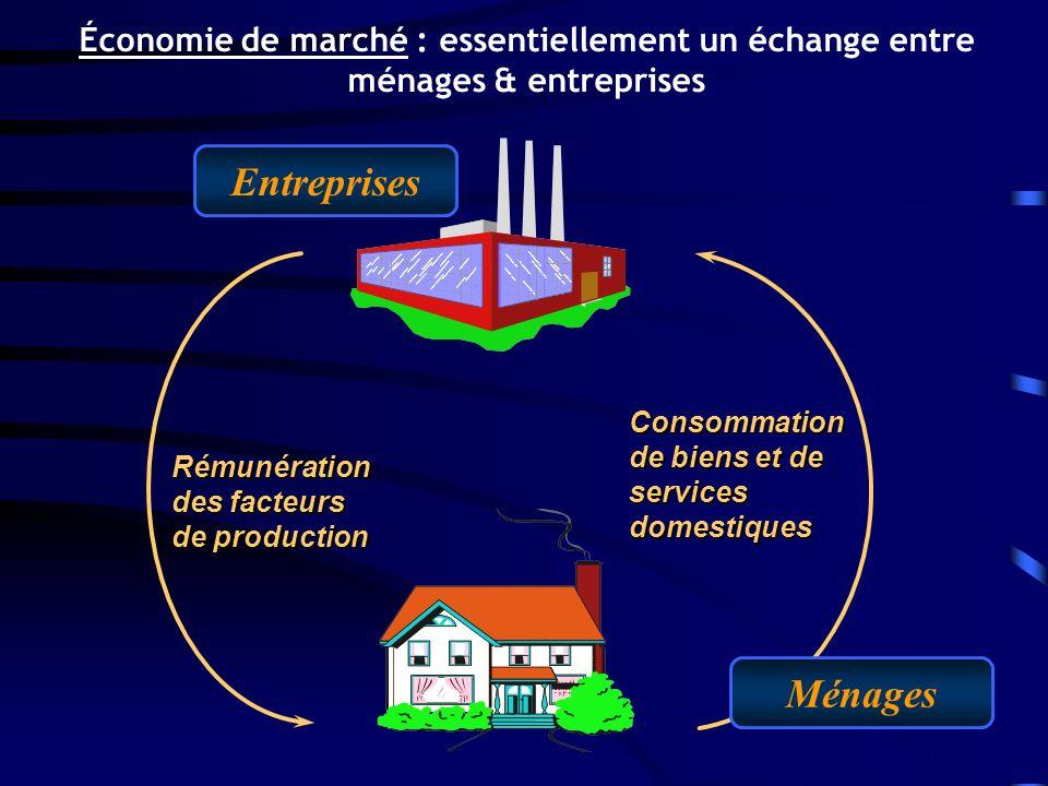 Rémunération des facteurs de production Consommation de biens et de services domestiques Entreprises Ménages Économie de marché : essentiellement un échange entre ménages & entreprises