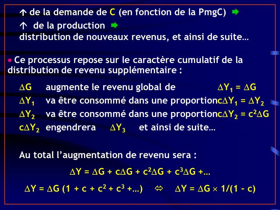 de la demande de C (en fonction de la PmgC) de la production distribution de nouveaux revenus, et ainsi de suite… Ce processus repose sur le caractère cumulatif de la distribution de revenu supplémentaire : G augmente le revenu global de Y 1 = G Y 1 va être consommé dans une proportionc Y 1 = Y 2 Y 2 va être consommé dans une proportionc Y 2 = c 2 G c Y 2 engendrera Y 3 et ainsi de suite… Au total laugmentation de revenu sera : Y = G + c G + c 2 G + c 3 G +… Y = G (1 + c + c 2 + c 3 +…) Y = G 1/(1 - c)