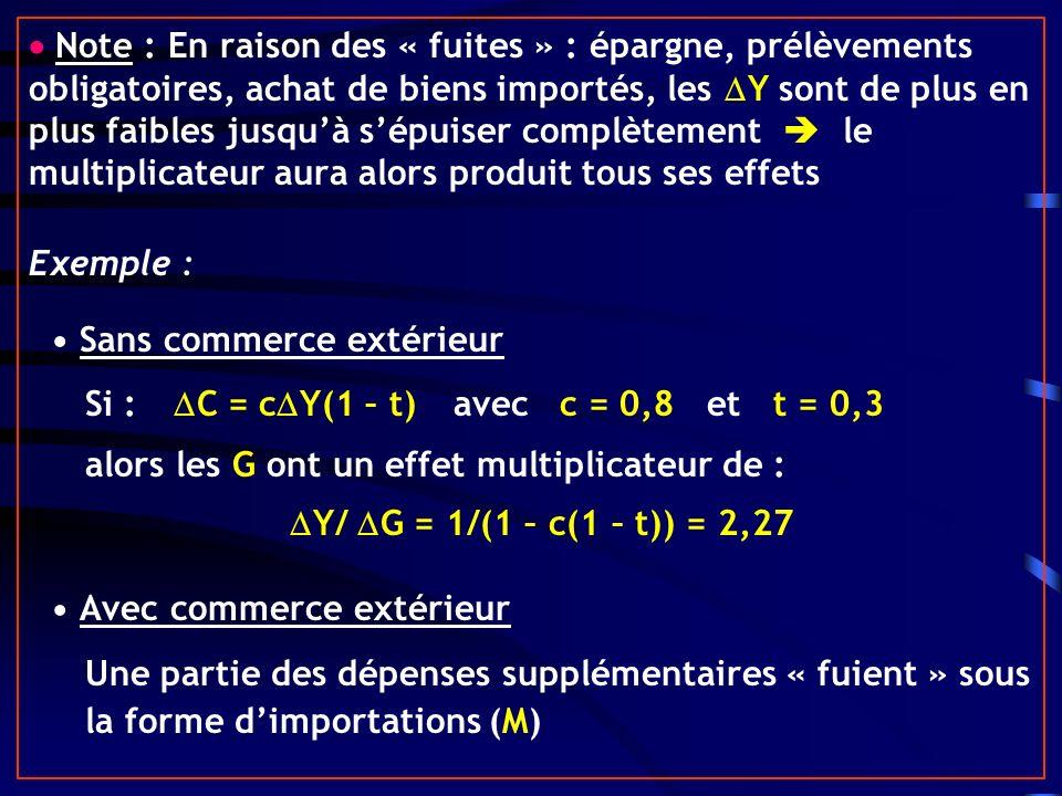 Note Note : En raison des « fuites » : épargne, prélèvements obligatoires, achat de biens importés, les Y sont de plus en plus faibles jusquà sépuiser complètement le multiplicateur aura alors produit tous ses effets Exemple : Sans commerce extérieur Si : C = c Y(1 – t)avecc = 0,8 et t = 0,3 alors les G ont un effet multiplicateur de : Y/ G = 1/(1 – c(1 – t)) = 2,27 Avec commerce extérieur Une partie des dépenses supplémentaires « fuient » sous la forme dimportations (M)