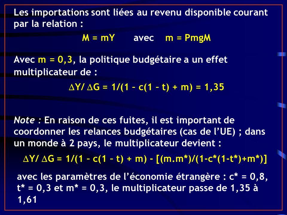Les importations sont liées au revenu disponible courant par la relation : M = mY avec m = PmgM Avec m = 0,3, la politique budgétaire a un effet multiplicateur de : Y/ G = 1/(1 – c(1 – t) + m) = 1,35 Note : En raison de ces fuites, il est important de coordonner les relances budgétaires (cas de lUE) ; dans un monde à 2 pays, le multiplicateur devient : Y/ G = 1/(1 – c(1 – t) + m) - [(m.m*)/(1-c*(1-t*)+m*)] avec les paramètres de léconomie étrangère : c* = 0,8, t* = 0,3 et m* = 0,3, le multiplicateur passe de 1,35 à 1,61