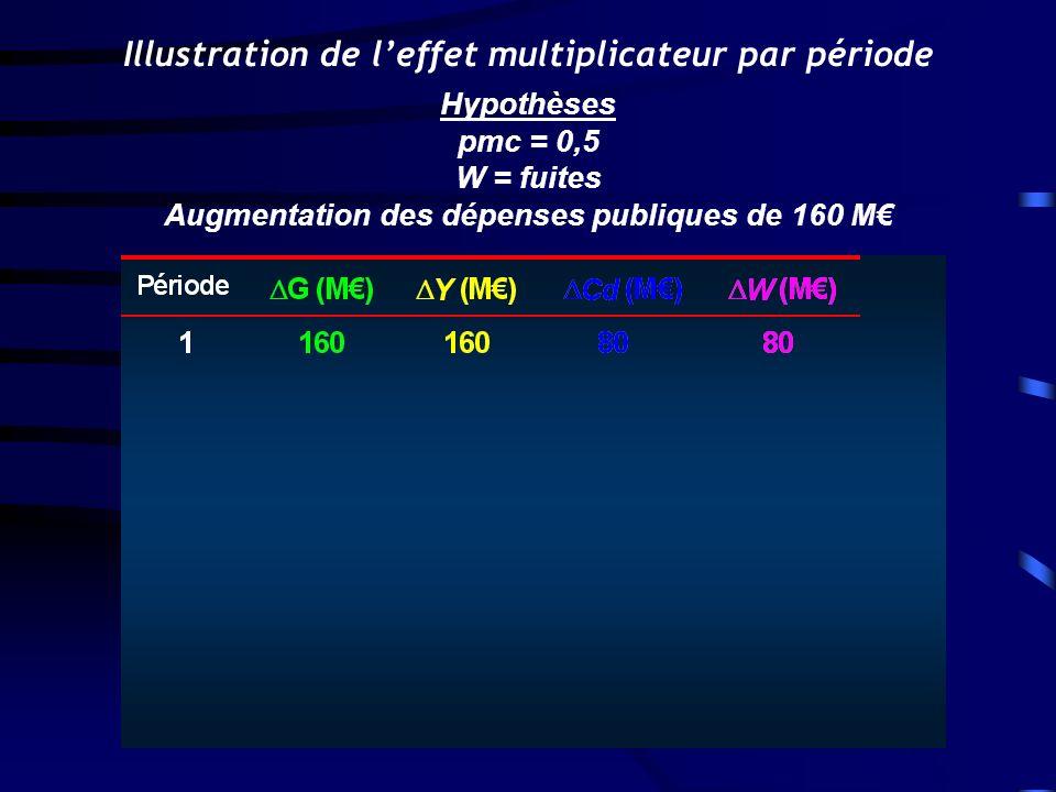 Illustration de leffet multiplicateur par période Hypothèses pmc = 0,5 W = fuites Augmentation des dépenses publiques de 160 M