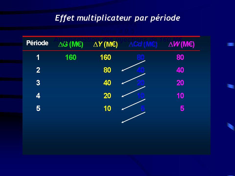 Hypothèses pmw = 0,5 Augmentation des injections de 160 M