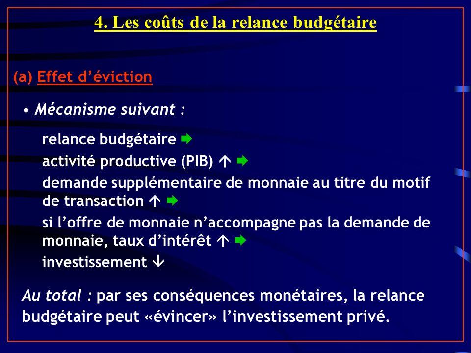 4. Les coûts de la relance budgétaire (a) Effet déviction Mécanisme suivant : relance budgétaire activité productive (PIB) demande supplémentaire de m