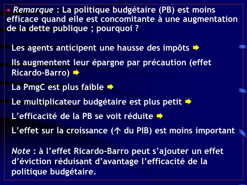 Remarque : La politique budgétaire (PB) est moins efficace quand elle est concomitante à une augmentation de la dette publique ; pourquoi ? Les agents