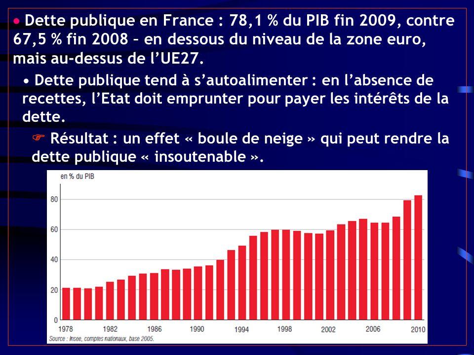 Dette publique en France : 78,1 % du PIB fin 2009, contre 67,5 % fin 2008 – en dessous du niveau de la zone euro, mais au-dessus de lUE27. Dette publi