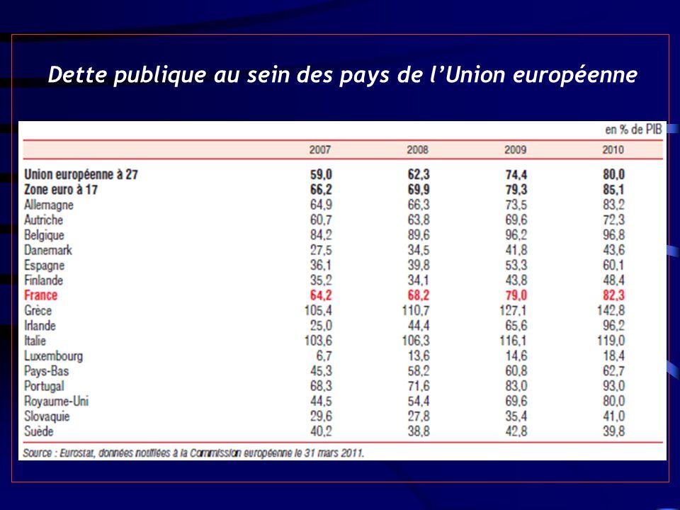Dette publique au sein des pays de lUnion européenne