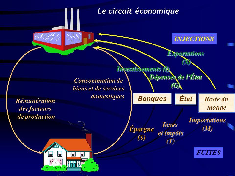 Rémunération des facteurs de production Consommation de biens et de services domestiques Dépenses de lÉtat (G) Exportations (X) Banques Épargne (S) Ét
