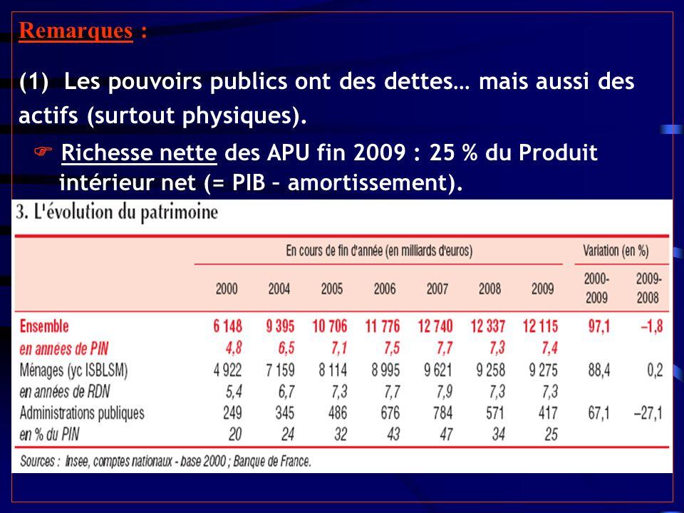 Remarques : (1) Les pouvoirs publics ont des dettes… mais aussi des actifs (surtout physiques). Richesse nette des APU fin 2009 : 25 % du Produit inté