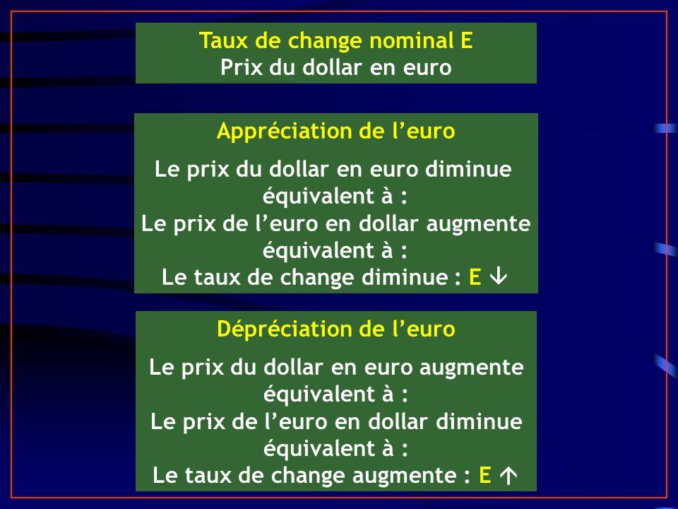 Taux de change nominal E Prix du dollar en euro Appréciation de leuro Le prix du dollar en euro diminue équivalent à : Le prix de leuro en dollar augmente équivalent à : Le taux de change diminue : E Dépréciation de leuro Le prix du dollar en euro augmente équivalent à : Le prix de leuro en dollar diminue équivalent à : Le taux de change augmente : E