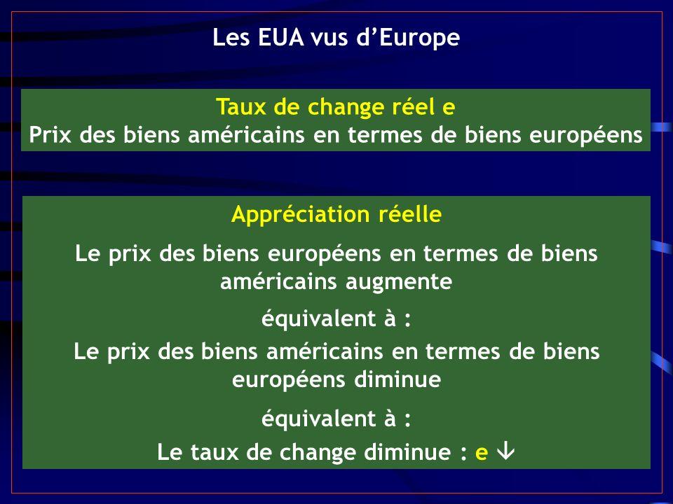 Les EUA vus dEurope Taux de change réel e Prix des biens américains en termes de biens européens Appréciation réelle Le prix des biens européens en termes de biens américains augmente équivalent à : Le prix des biens américains en termes de biens européens diminue équivalent à : Le taux de change diminue : e